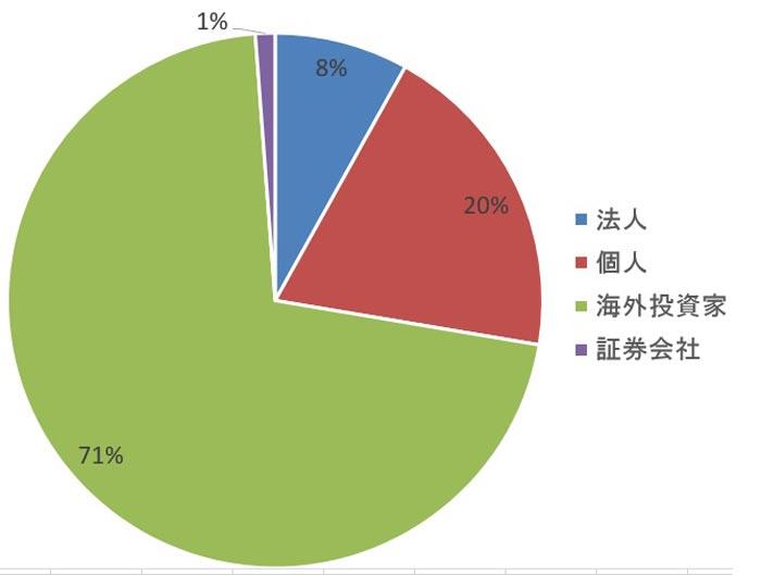2015年 東証第一部 投資部門別 株式売買シェア(委託、金額)