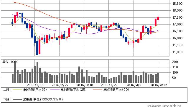 日経平均先物 日足(SBI証券提供)