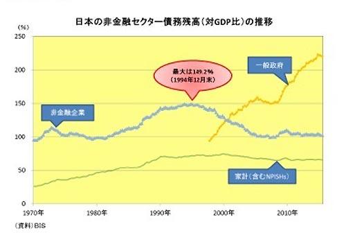 出典:日本の非金融セクター債務残高(対GDP比)の推移 - ニッセン基礎研究所