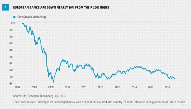 欧州銀行株指数