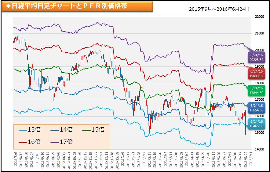 日経平均PERチャート