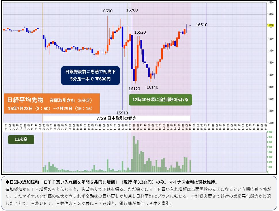 図1 日銀政策決定会合の結果発表日は乱高下続く