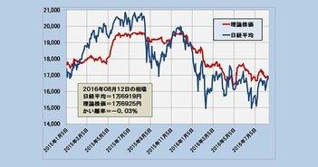 2016年8月12日時点の理論株価=1万6925円