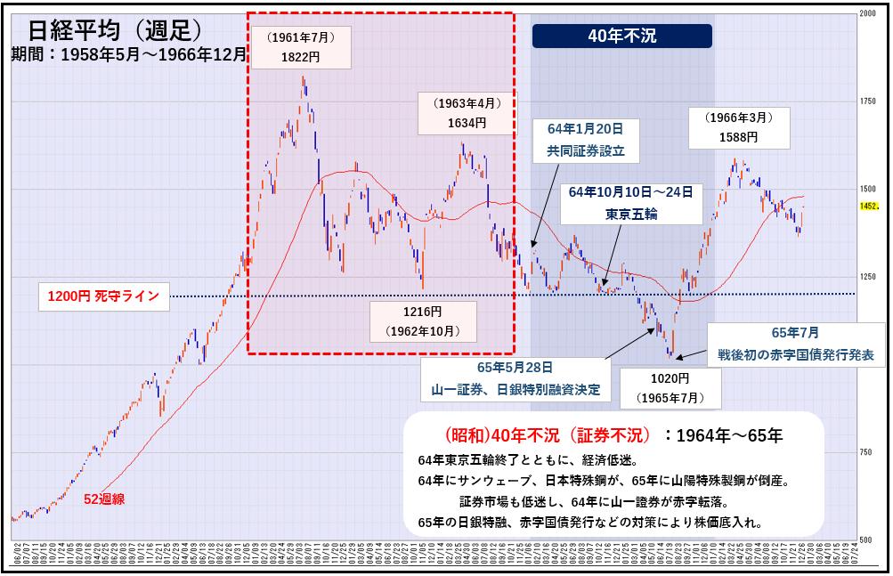 1962年10月安値から1963年4月戻り高値までの中間反騰