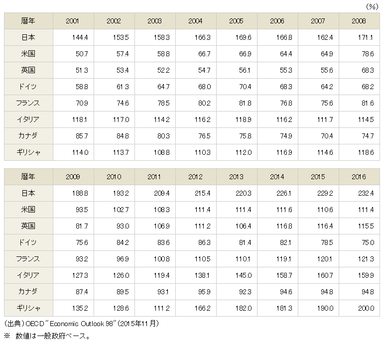 債務残高の国際比較(対GPP比) 出典:財務省Webサイト