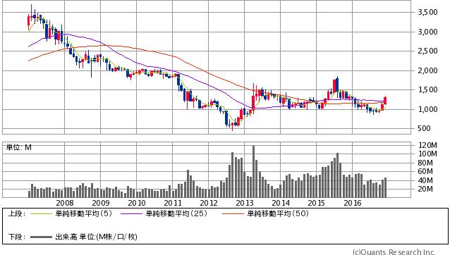 九州電力<9508> 月足(SBI証券提供)