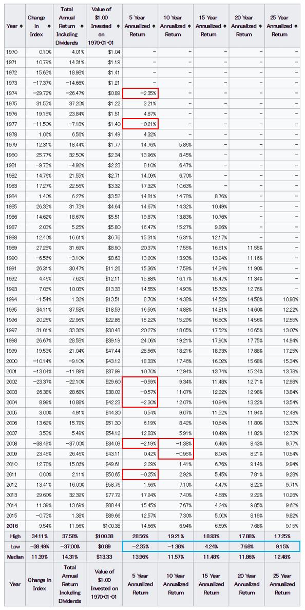 S&P500 リターン表(解説その2)
