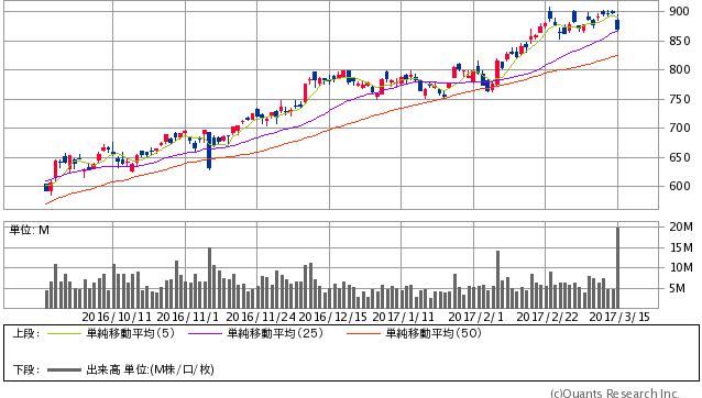 三菱ケミカルホールディングス<4188> 日足(SBI証券提供)