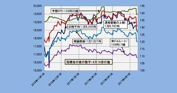 2017年4月14日時点の理論株価=1万7827円