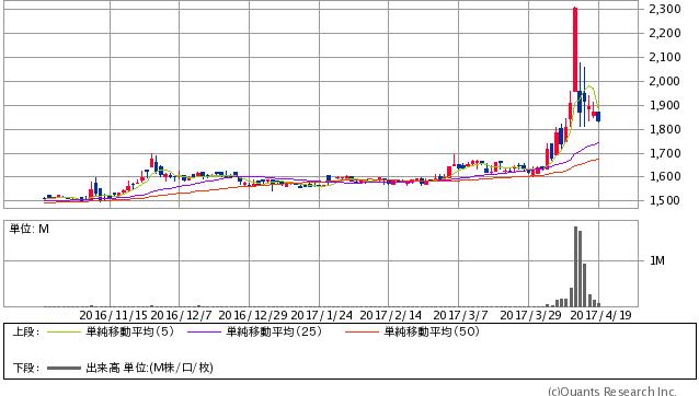 興研<7963> 日足(SBI証券提供)