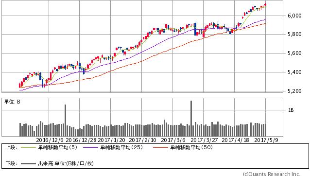 NASDAQ 日足(SBI証券提供)