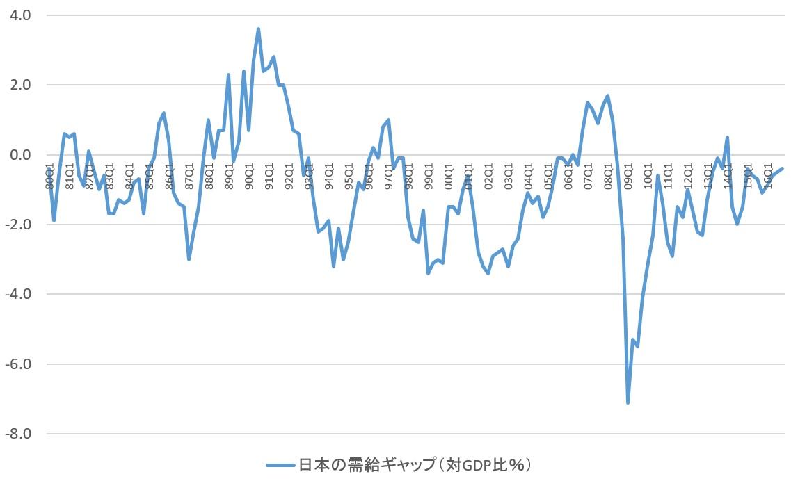 日本の需給ギャップの推移(対GDP比%)