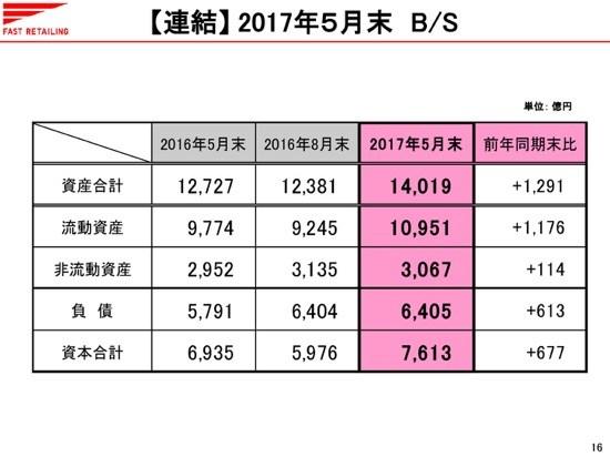 海外ユニクロ、大幅な増収増益を達成 東南アジア・オセアニア、韓国の営業利益は倍増に