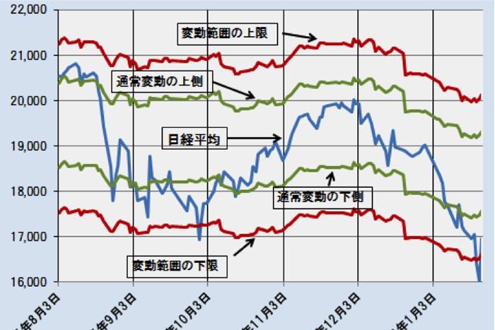 日経平均は足元、底値圏に達したのか?~「理論株価」最新データ分析=日暮昭