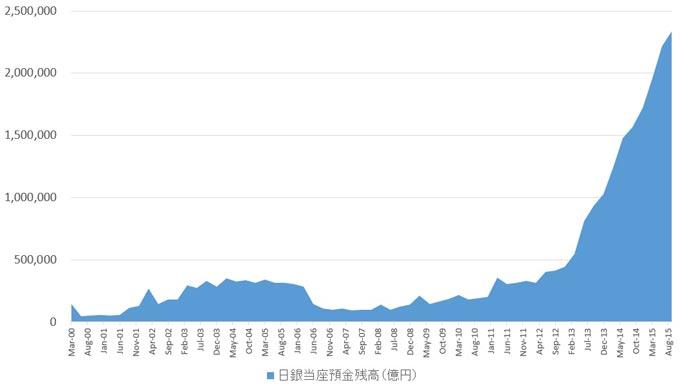 日本の預金取扱機関の日銀当座預金残高の推移(単位:億円)