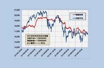2016年8月26日時点の理論株価=1万6669円