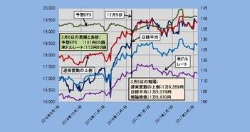 2017年3月6日時点の理論株価=1万8430円