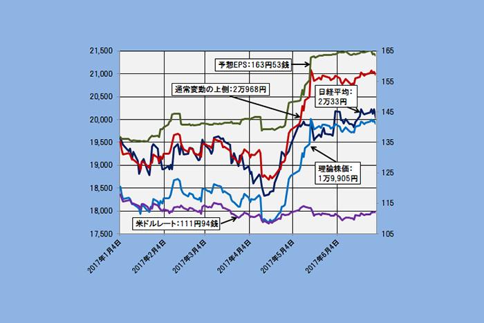 「2万円に追いついた」理論株価は日経平均株価の後ろ盾となるか?(7/4)=日暮昭