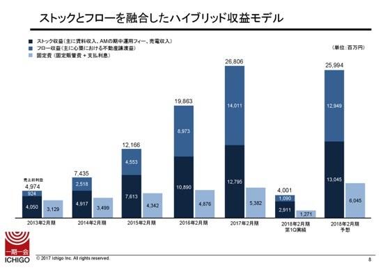 """いちご、1Qは減収減益 2Qは大型""""心築""""資産の売却で利益拡大を見込む"""