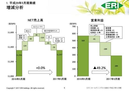 ERIホールディングス、先行投資の負担増で営業利益49.2%減