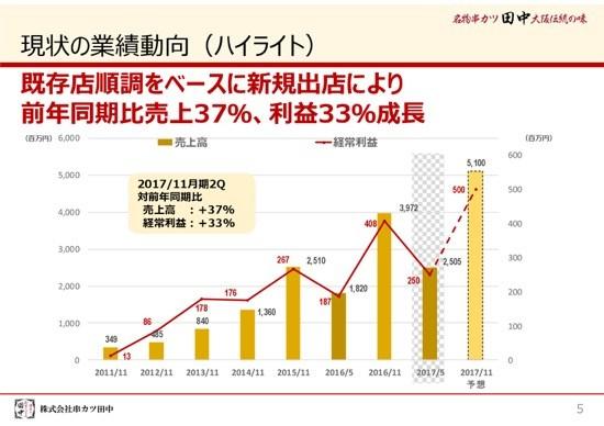 串カツ田中、新規出店により経常利益33.7%増 プレミアムフライデー先行企画にも手応え