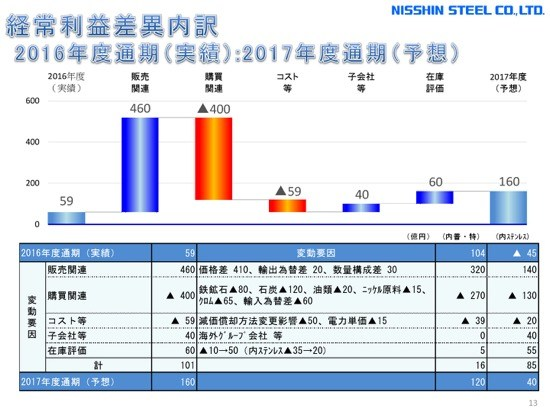 日新製鋼、1Qは増収増益 国内鋼材需要・輸出市場が堅調に推移