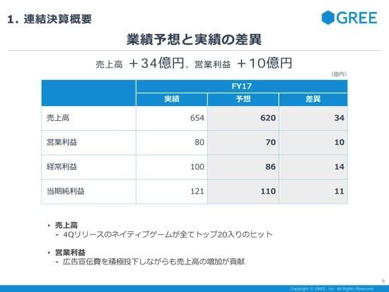 グリー、4Qは新作ゲーム好調で増収増益 田中社長「18年はメディア力を拡大していく」