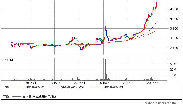 日本マクドナルドホールディングス<2702> 週足(SBI証券提供)