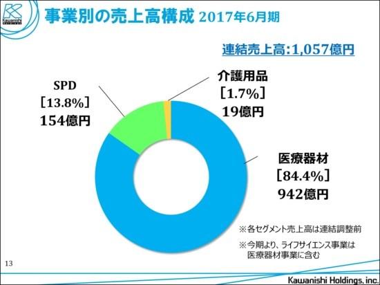 カワニシHD、営業利益92%増 中国地方での医療機器好調で