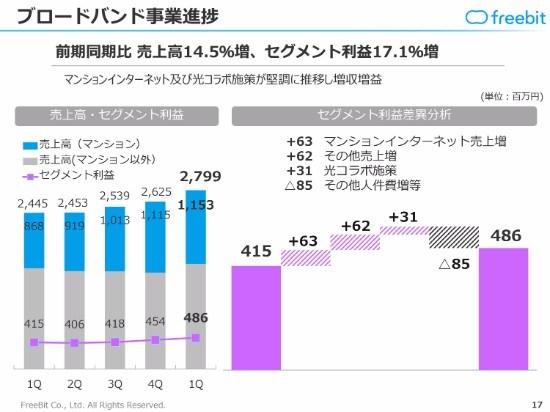 フリービット、1Q売上高は前年同期比2.6%増 ブロードバンド事業が好調に推移