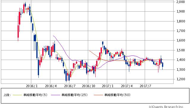 日本郵政<6178> 週足(SBI証券提供)