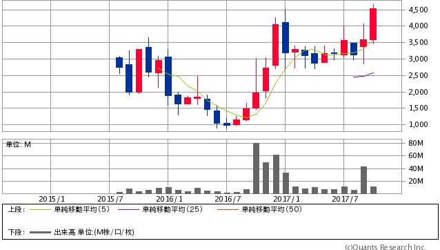 メタップス<6172> 月足(SBI証券提供)