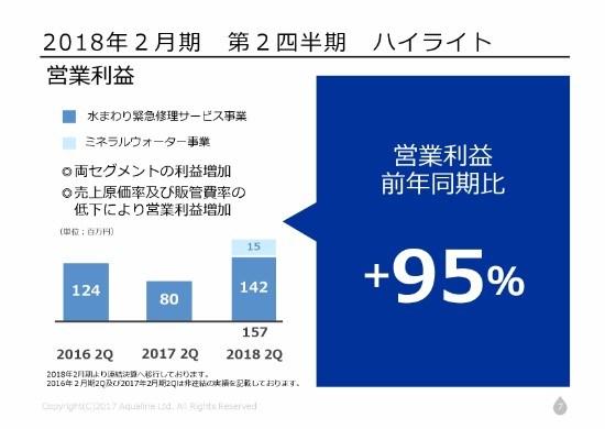 アクアライン、2Qは増収増益 リフォーム紹介事業に着手