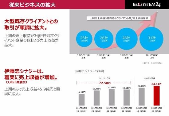 ベルシステム24、2Q売上収益は前年同期比5.3%増 「ヒト」と「AI」のハイブリッド化を進める