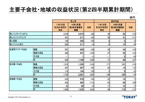 東レ、2Q経常利益8%増の370億円 通期業績予想は据え置き