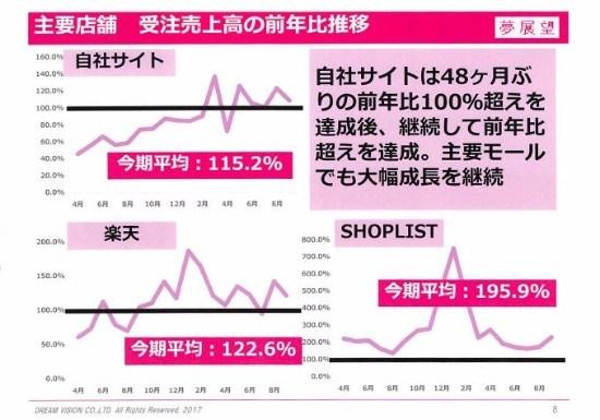 夢展望、上期売上収益は前年比184.7% 「OUTLET PEAK」「RyuRyu」の2モールで出店開始