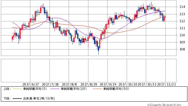 米ドル/円 日足(SBI証券)