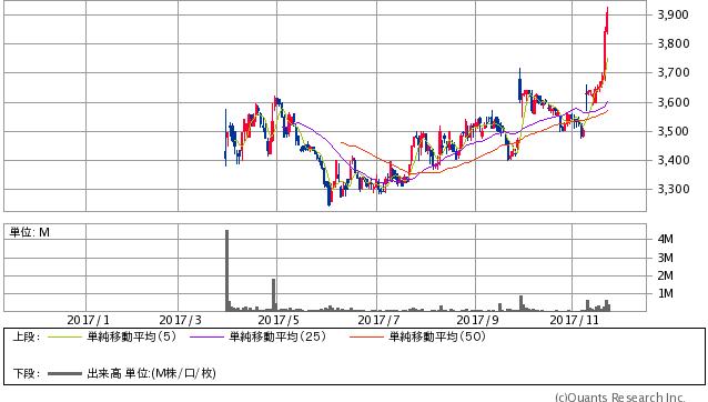 スシローグローバルHD<3563> 日足(SBI証券提供)