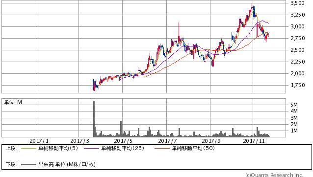 マクロミル<3978> 日足(SBI証券提供)