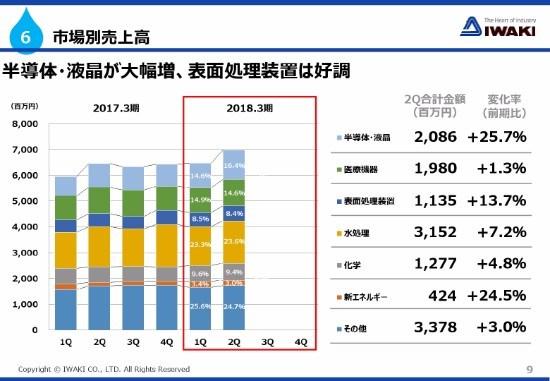 イワキ、2Qは主力6市場で増収 アクアティック事業・海外生産体制強化へ先行投資