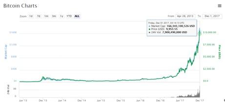 ビットコインの上昇は続く!