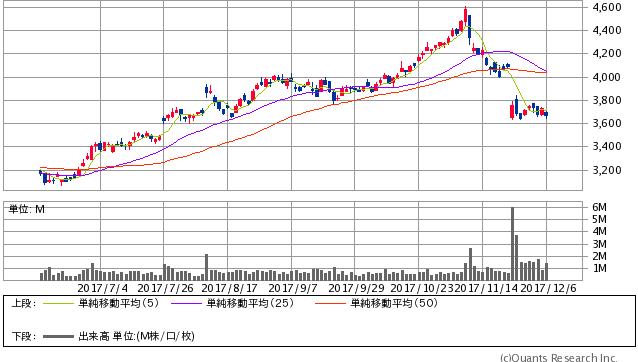 三菱マテリアル<5711> 日足(SBI証券提供)