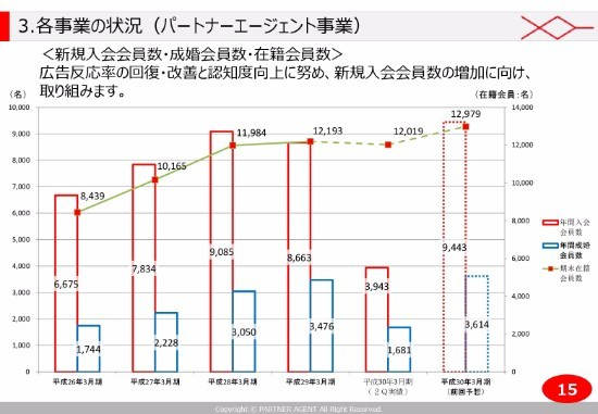 パートナーA、2Q累計は増収減益 ファスト婚活「OTOCONパーティー」参加者は前期比倍増