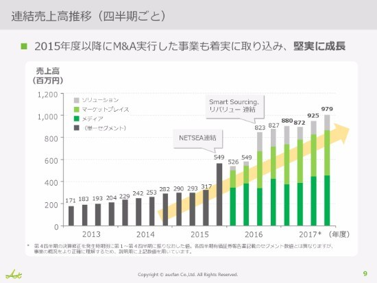 オークファン、10期連続増収達成も「不甲斐ない結果になった」 新BtoCチャネルで事業領域拡大を図る