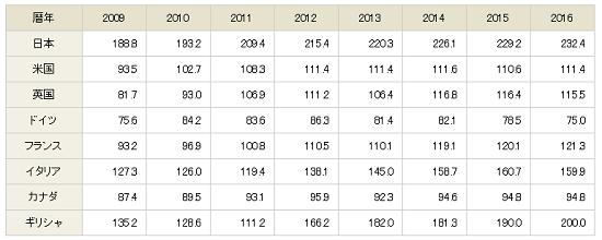 "出典:財務省(OECD ""Economic Outlook 98""2015年11月)"